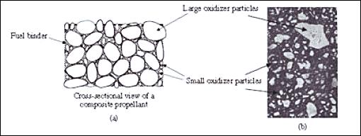 Sección heterogéneo